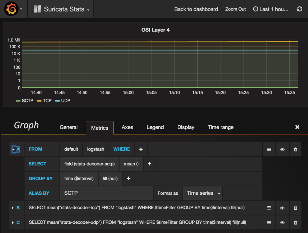 Configure graph in grafana