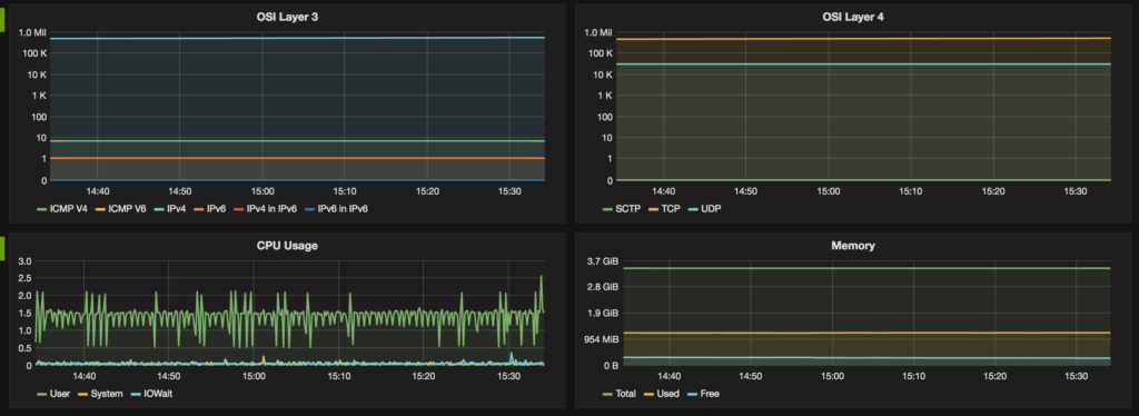 Grafana Screen Shot showing CPU, Memory and Suricata Information